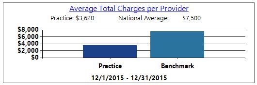 averagetotalcharges.PNG